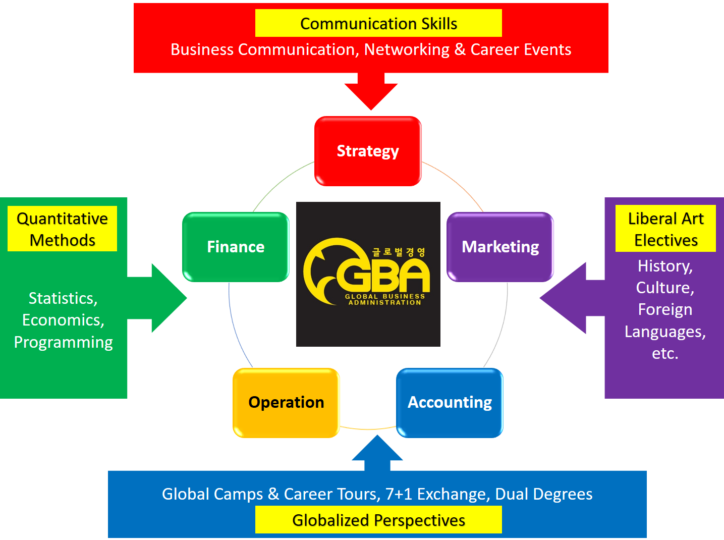 Curriculum of Global Business Administration